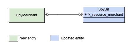 Entity diagram