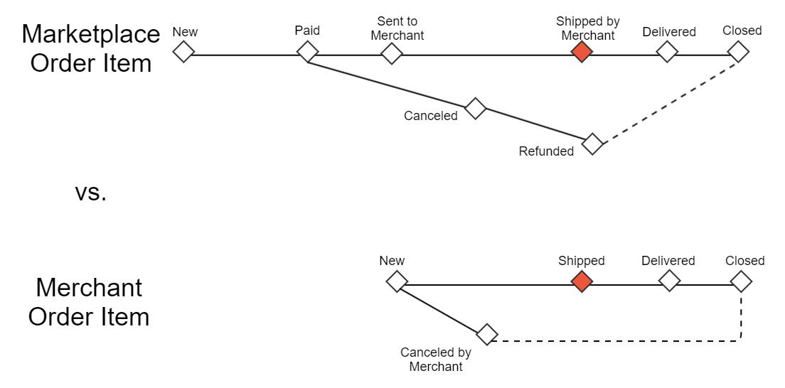 Order Item's Status Progress: Shipped by Merchant