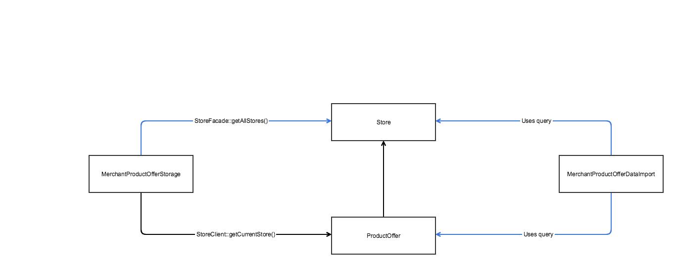 Module dependency graph