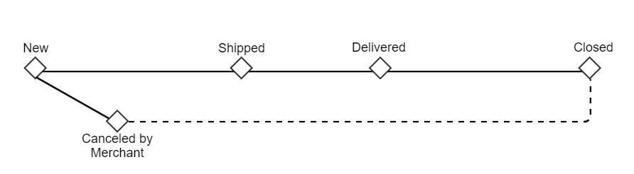 Merchant state machine workflow