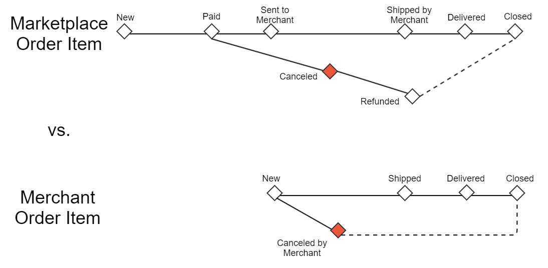Order item's status progress: Canceled by Merchant