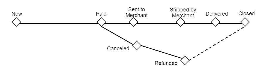 Marketplace state machine workflow