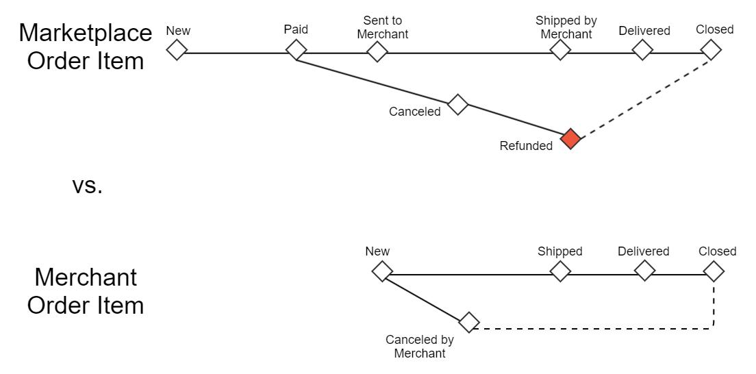 Order item's status progress: Refunded